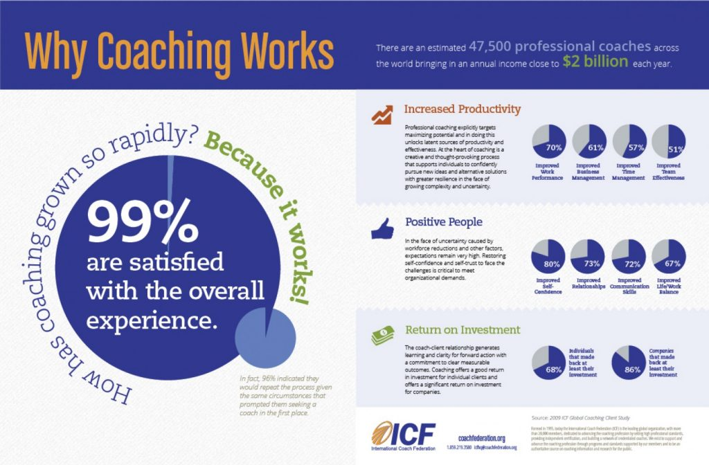 Benefits of Using a Coach